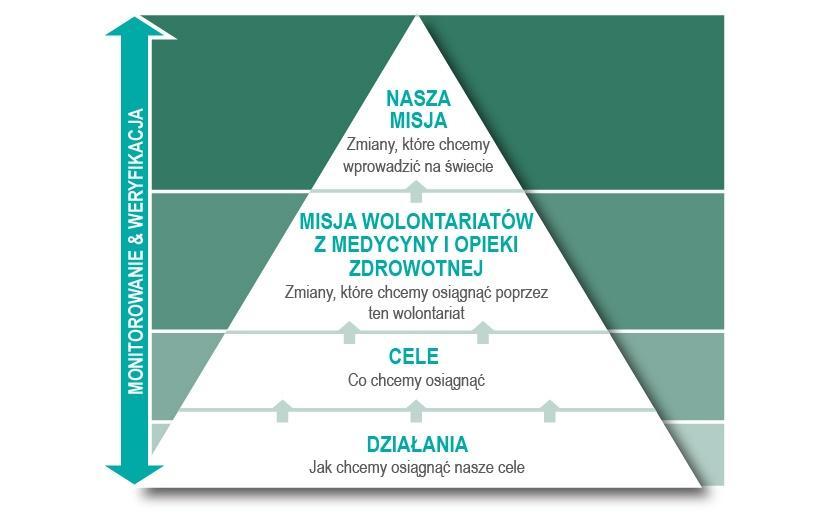 Tabela przedstawiająca Plan Zarządzania Projektem Medycyny i Opieki Zdrowotnej